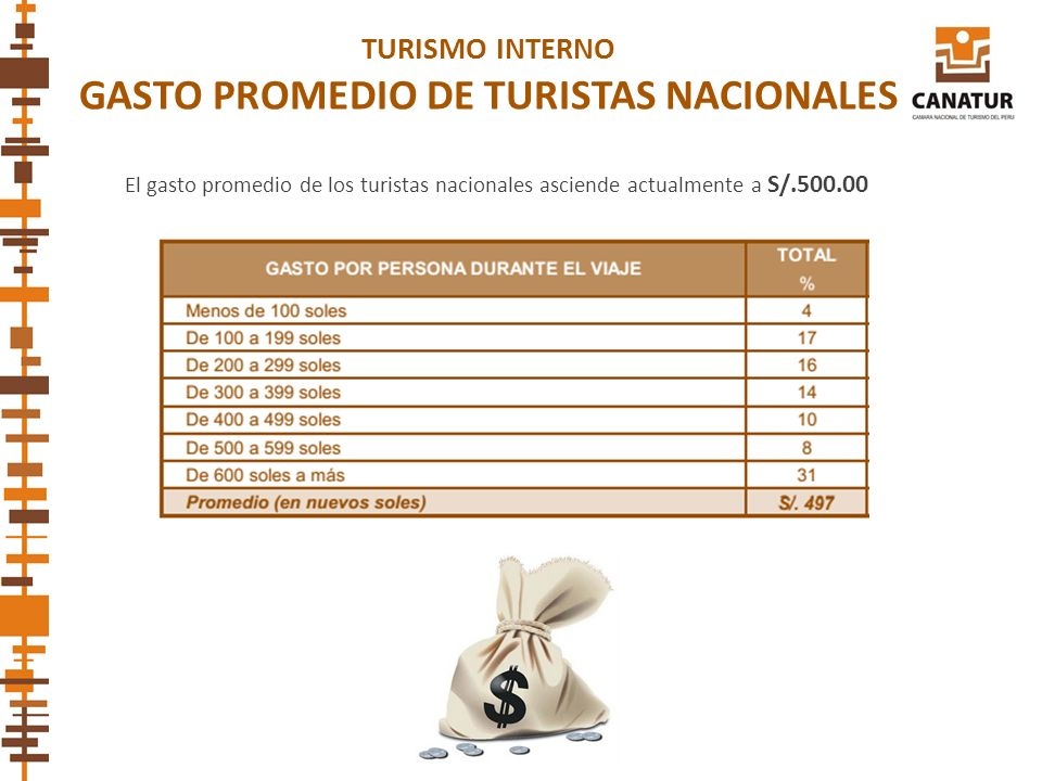 GASTO PROMEDIO DE TURISTAS NACIONALES