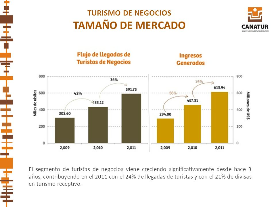 TAMAÑO DE MERCADO TURISMO DE NEGOCIOS