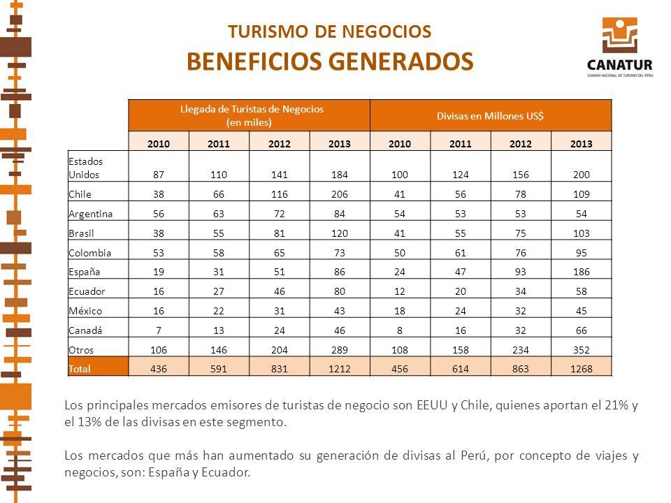 BENEFICIOS GENERADOS TURISMO DE NEGOCIOS