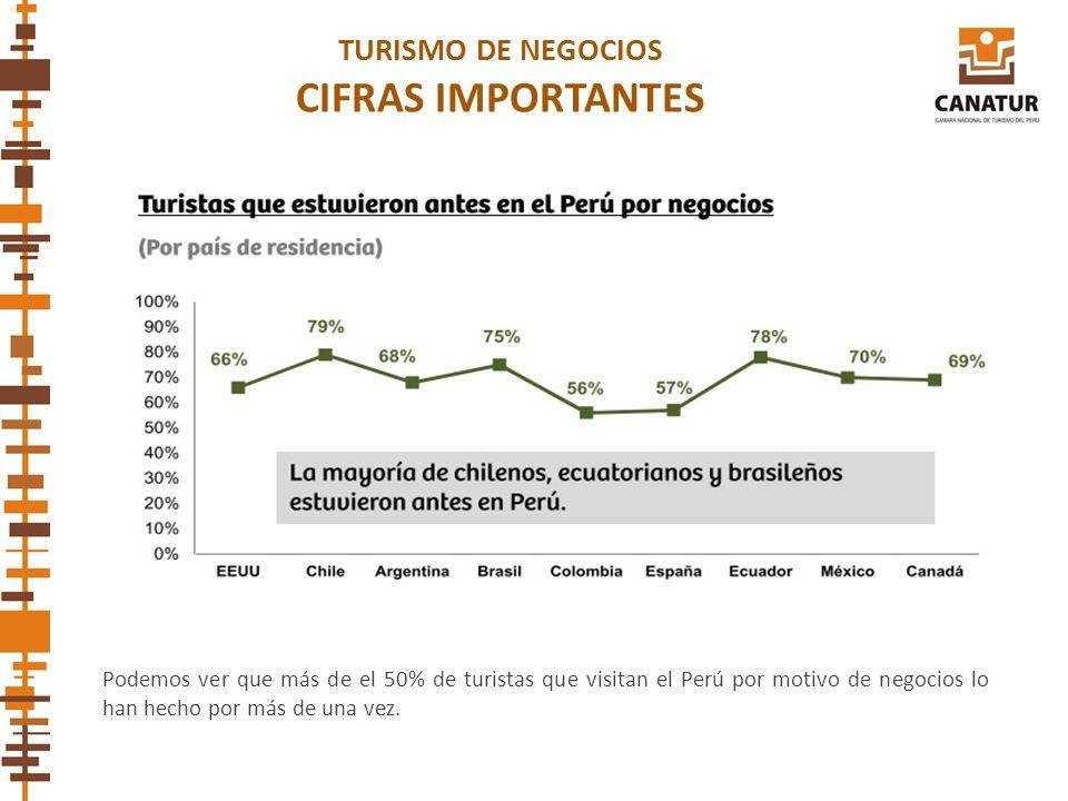 CIFRAS IMPORTANTES TURISMO DE NEGOCIOS