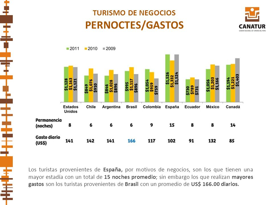 PERNOCTES/GASTOS TURISMO DE NEGOCIOS