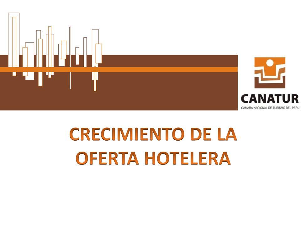 CRECIMIENTO DE LA OFERTA HOTELERA