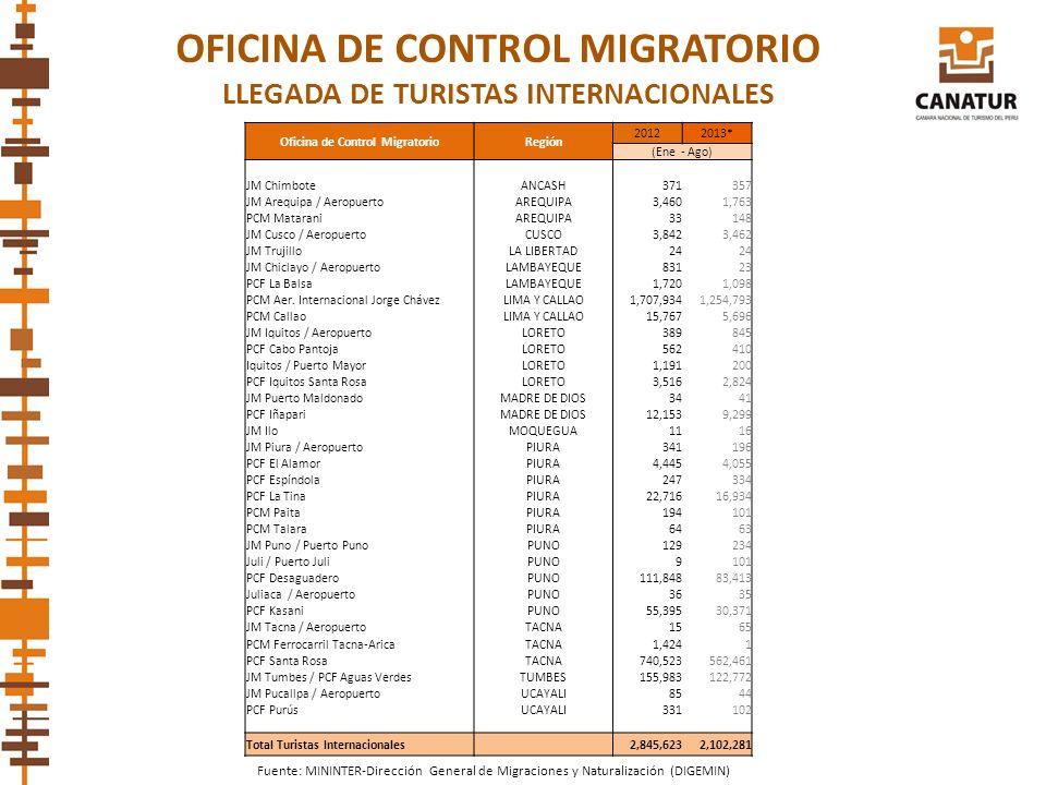 OFICINA DE CONTROL MIGRATORIO