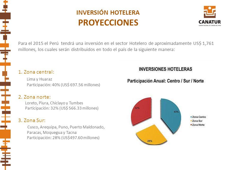 PROYECCIONES INVERSIÓN HOTELERA 1. Zona central: Lima y Huaraz