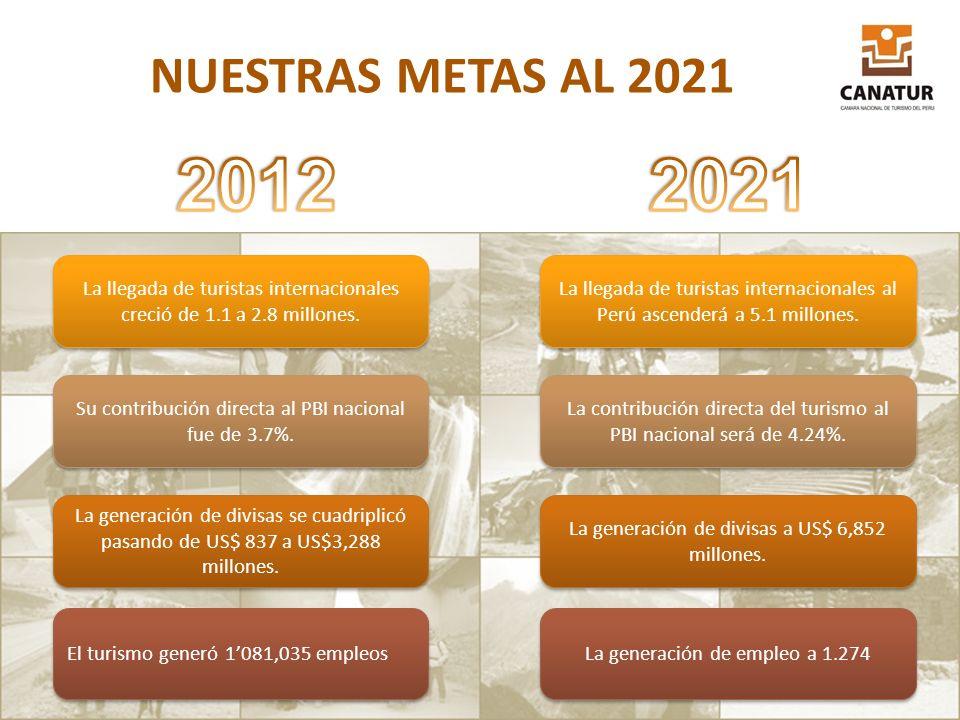 NUESTRAS METAS AL 2021 2012. 2021. La llegada de turistas internacionales creció de 1.1 a 2.8 millones.