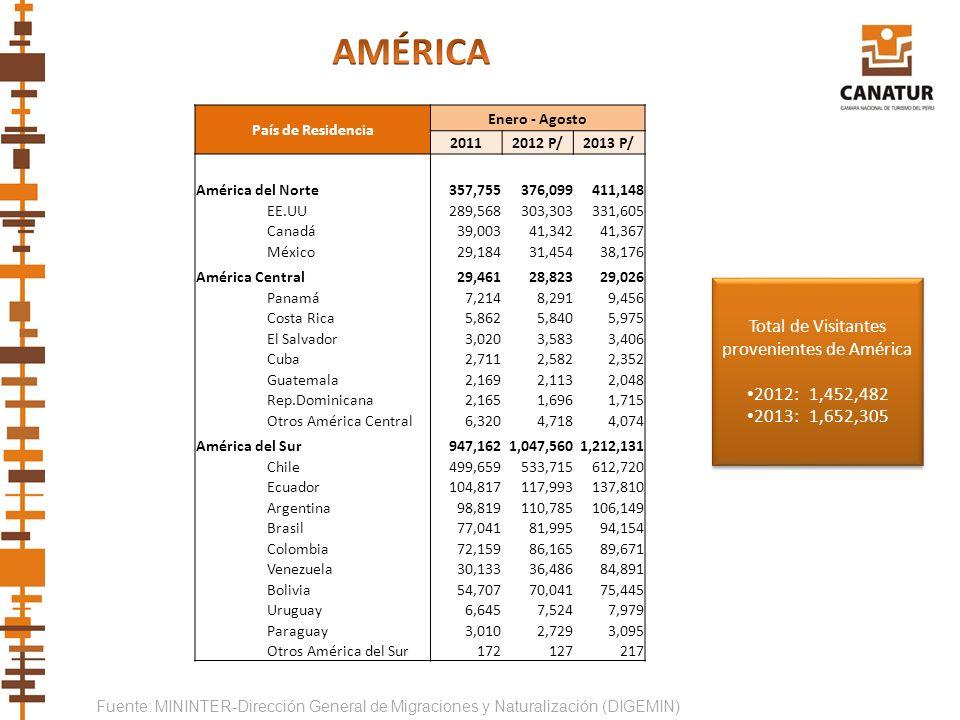 Total de Visitantes provenientes de América