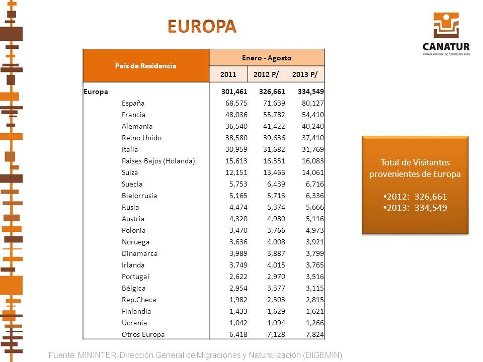 Total de Visitantes provenientes de Europa