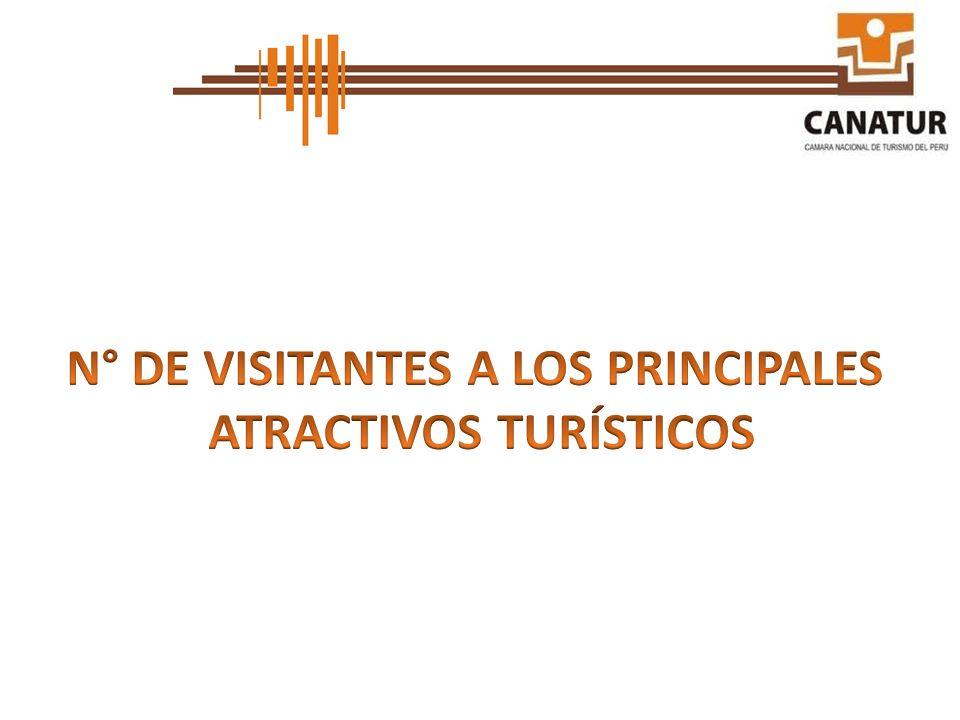 N° DE VISITANTES A LOS PRINCIPALES ATRACTIVOS TURÍSTICOS