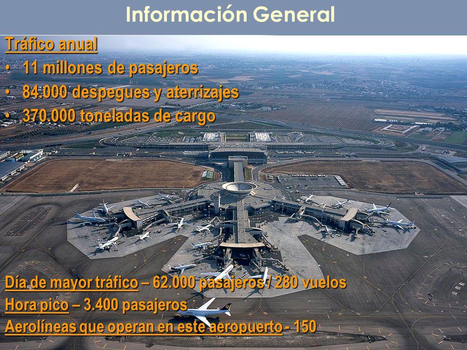 Información General Tráfico anual 11 millones de pasajeros