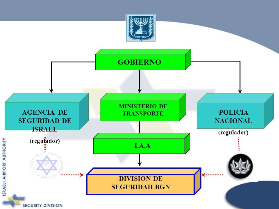 GOBIERNO AGENCIA DE SEGURIDAD DE ISRAEL POLICÍA NACIONAL I.A.A