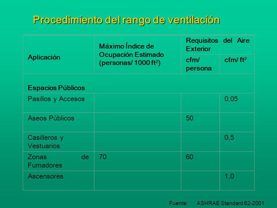 Procedimiento del rango de ventilación