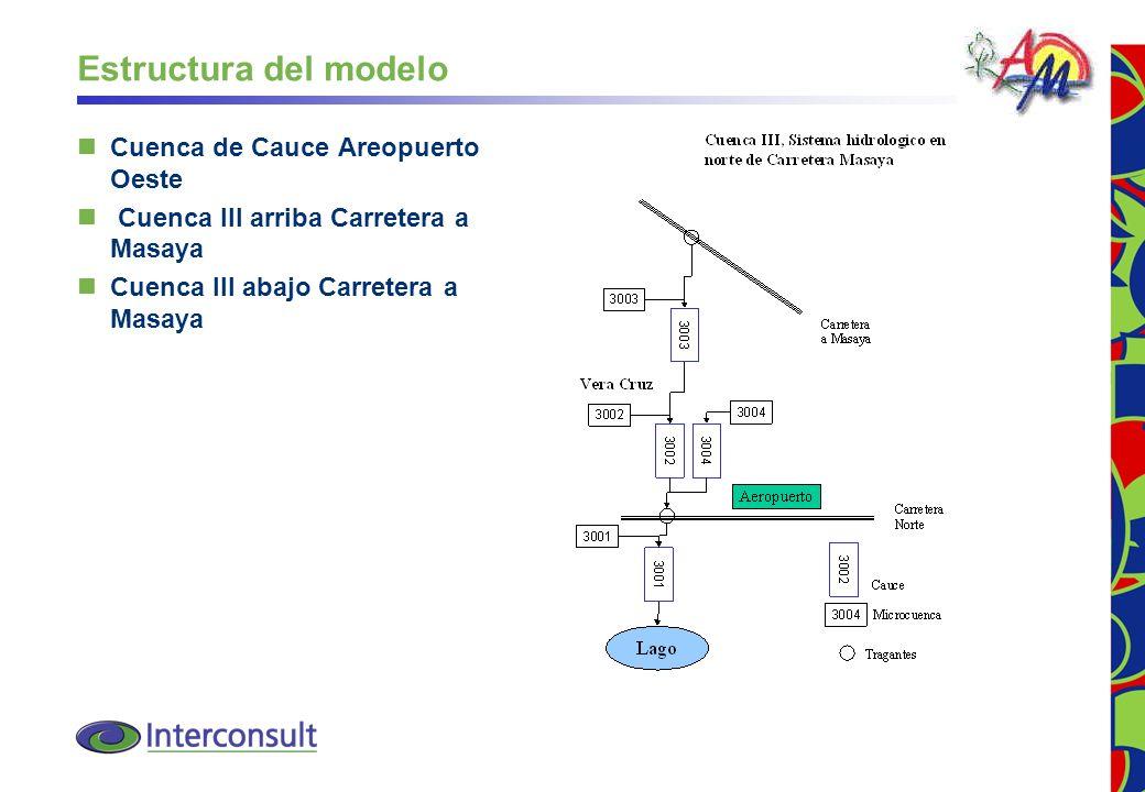 Estructura del modelo Cuenca de Cauce Areopuerto Oeste