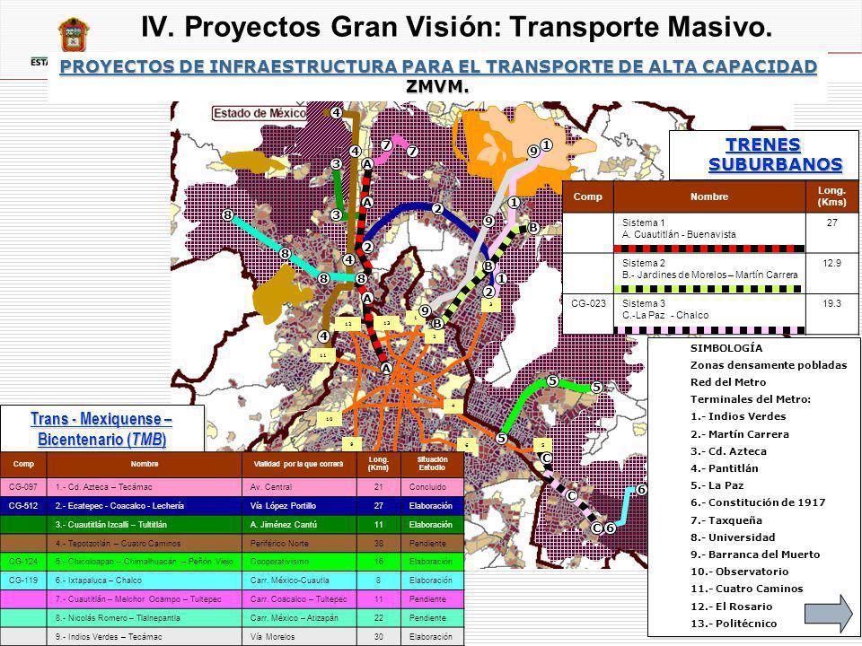 Trans - Mexiquense – Bicentenario (TMB) Vialidad por la que correrá