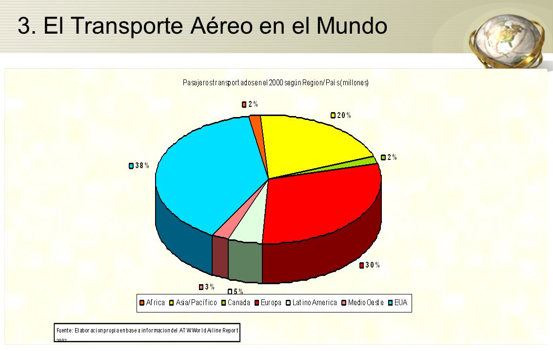 3. El Transporte Aéreo en el Mundo