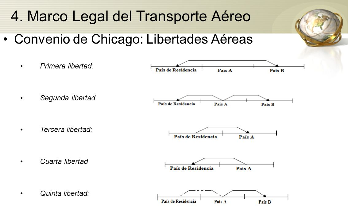 4. Marco Legal del Transporte Aéreo