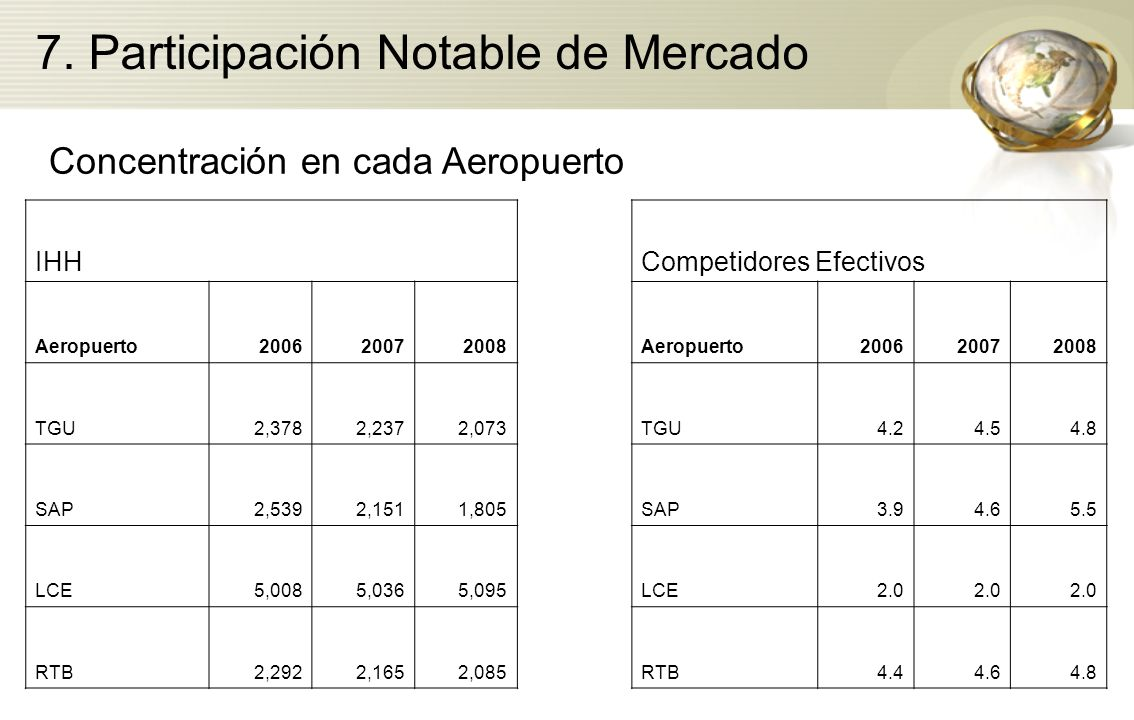 7. Participación Notable de Mercado