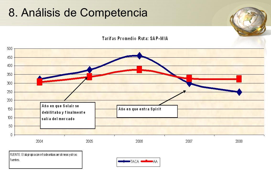 8. Análisis de Competencia