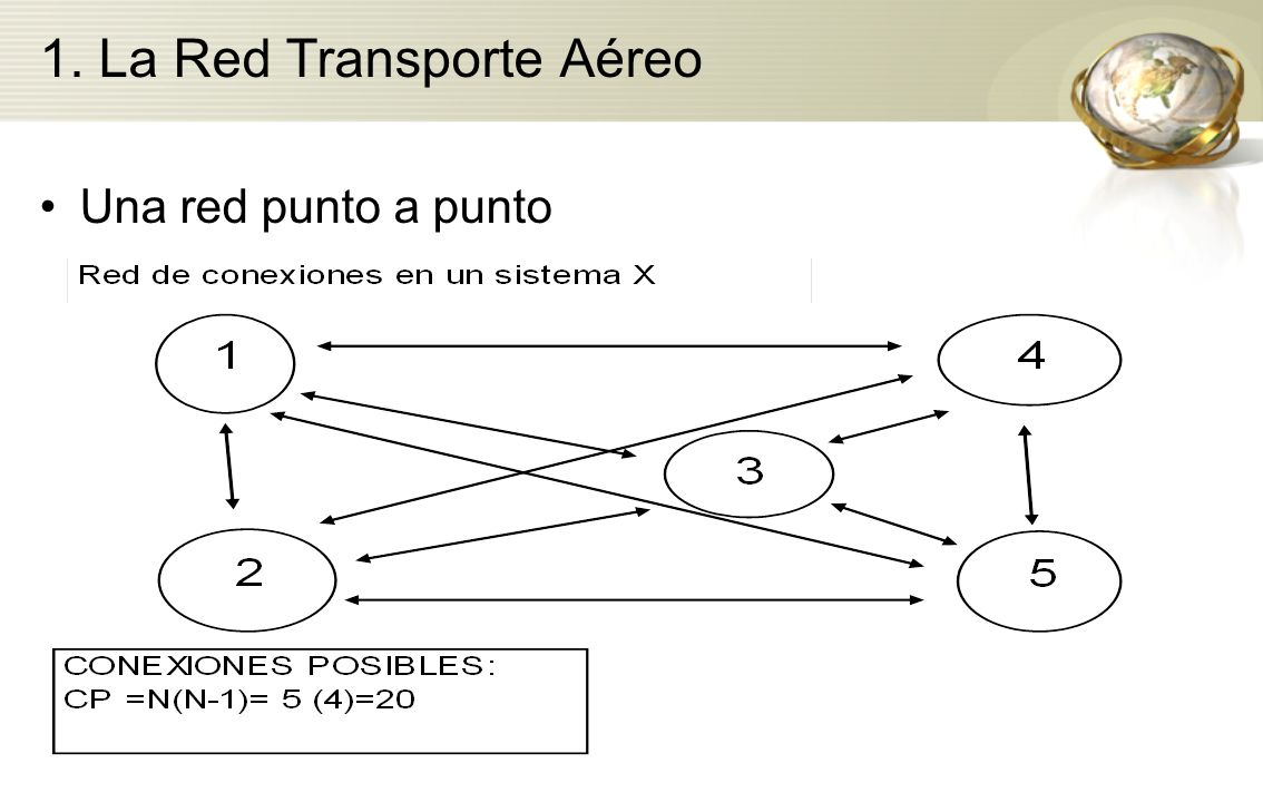 1. La Red Transporte Aéreo