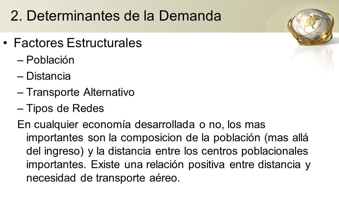 2. Determinantes de la Demanda