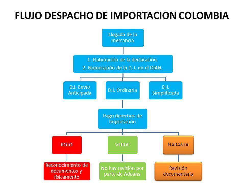 FLUJO DESPACHO DE IMPORTACION COLOMBIA