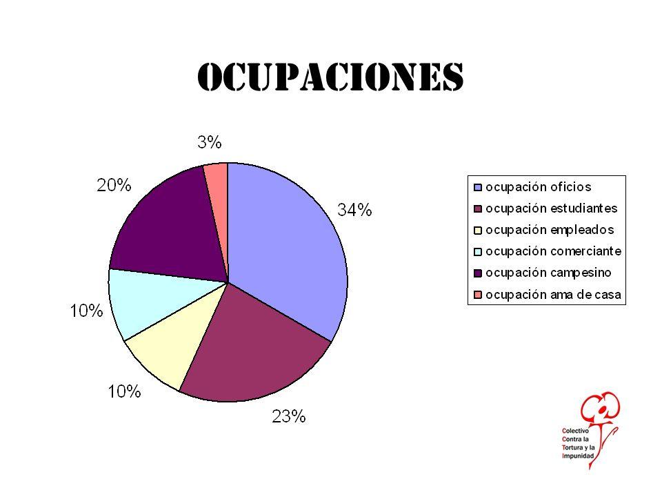 OCUPACIONES