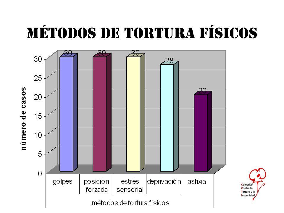 MÉTODOS DE TORTURA FÍSICOS