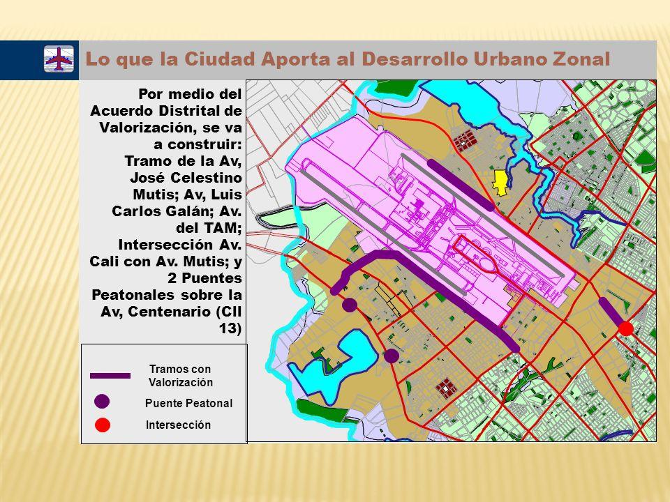 Lo que la Ciudad Aporta al Desarrollo Urbano Zonal