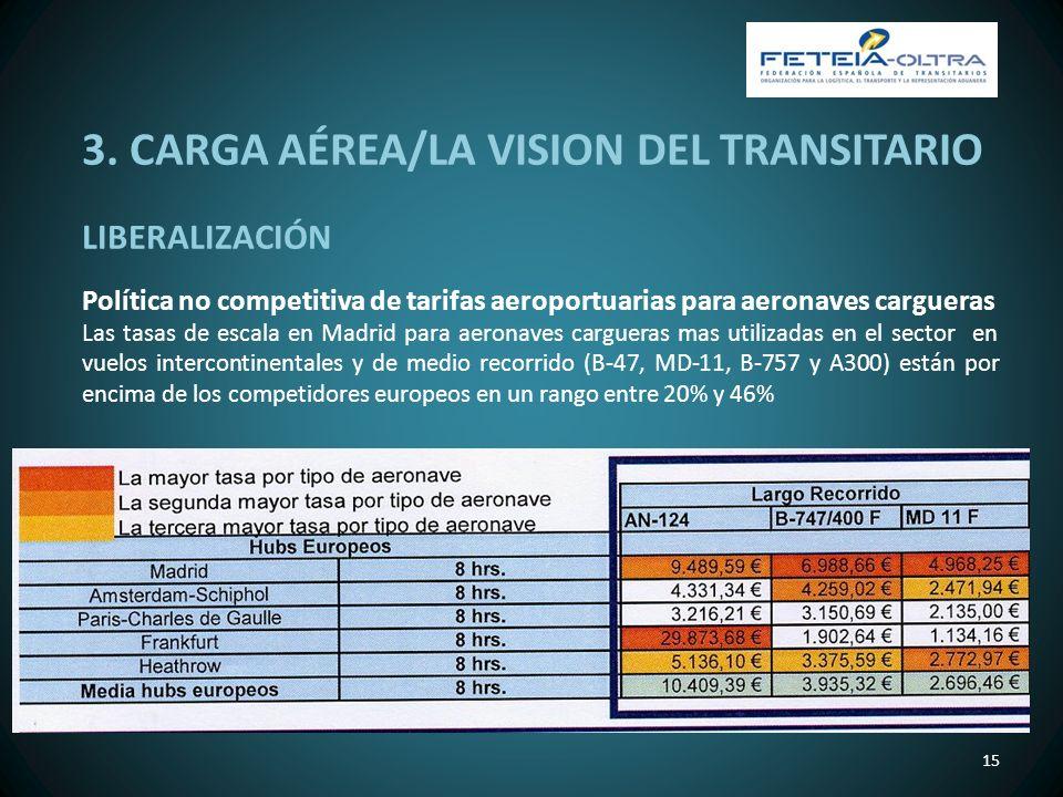 3. CARGA AÉREA/LA VISION DEL TRANSITARIO