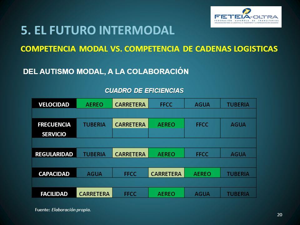 5. EL FUTURO INTERMODAL COMPETENCIA MODAL VS. COMPETENCIA DE CADENAS LOGISTICAS. DEL AUTISMO MODAL, A LA COLABORACIÓN.