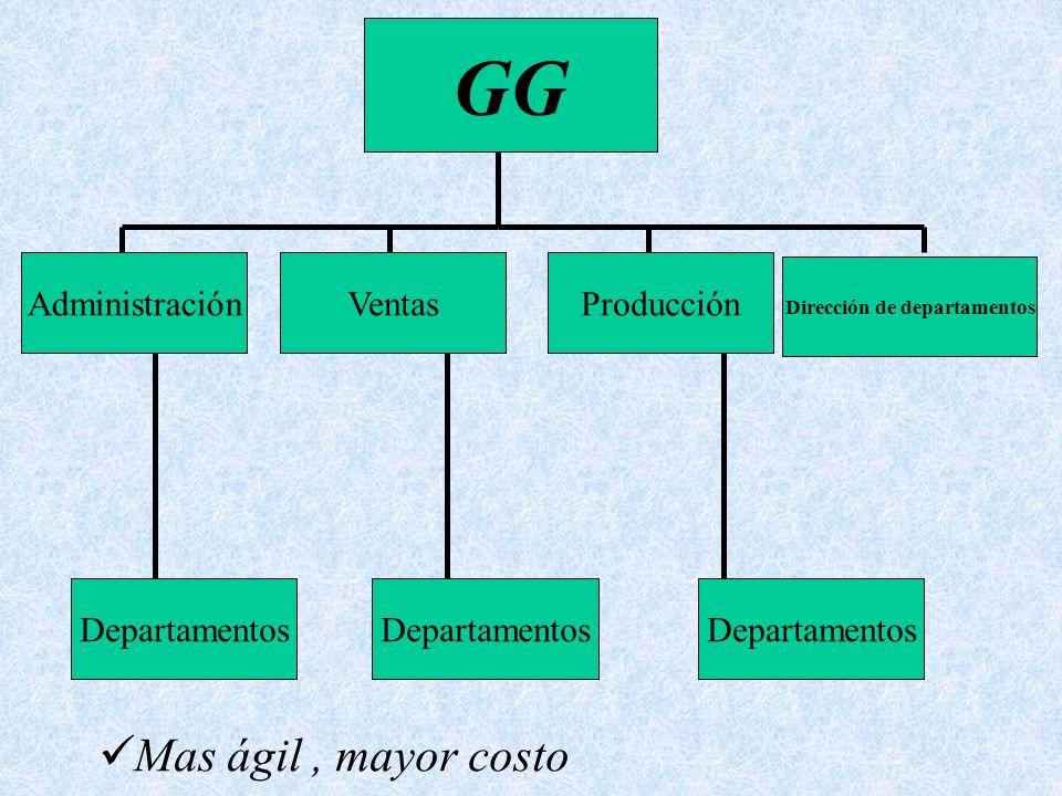 Dirección de departamentos