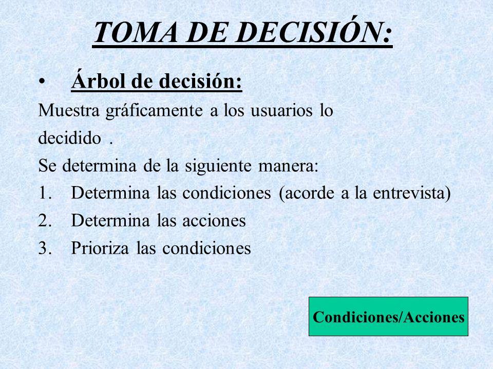 Condiciones/Acciones
