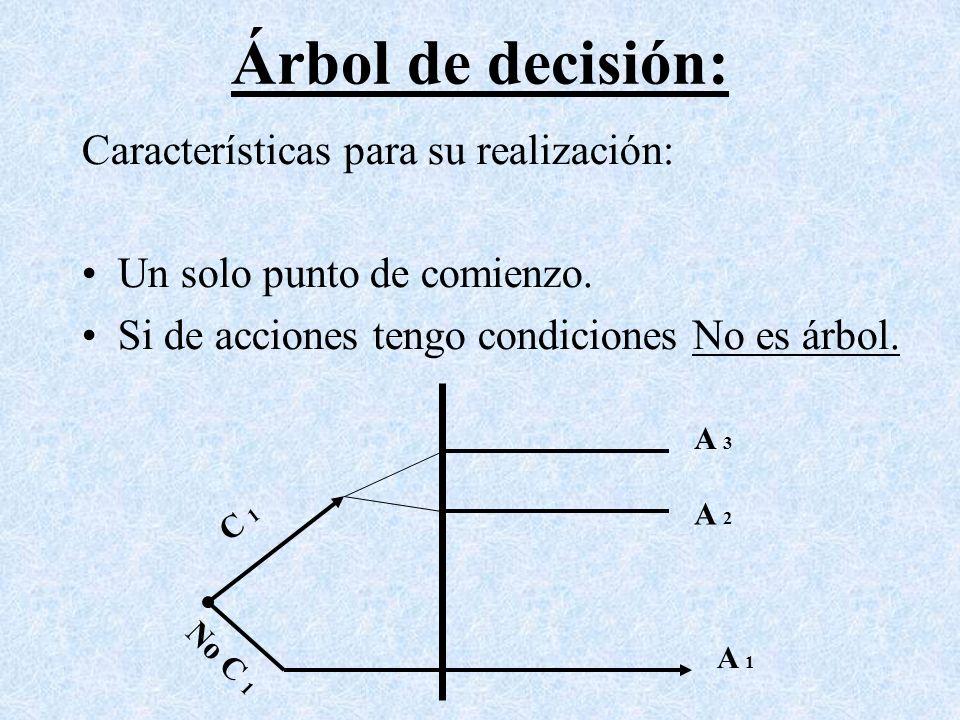 Árbol de decisión: Características para su realización: