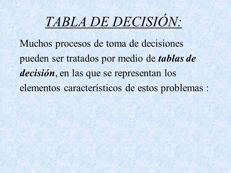 TABLA DE DECISIÓN: Muchos procesos de toma de decisiones