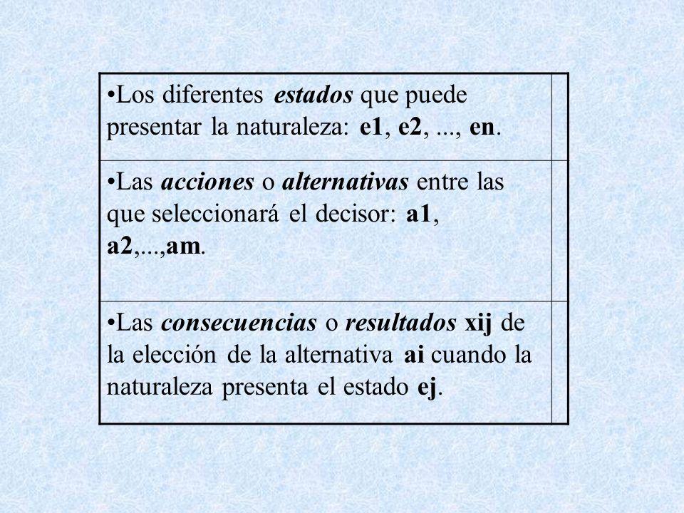 Los diferentes estados que puede presentar la naturaleza: e1, e2, ..., en.