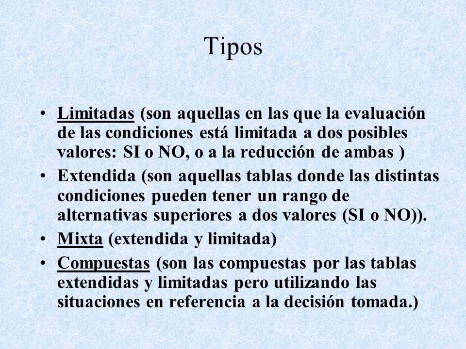 Tipos Limitadas (son aquellas en las que la evaluación de las condiciones está limitada a dos posibles valores: SI o NO, o a la reducción de ambas )