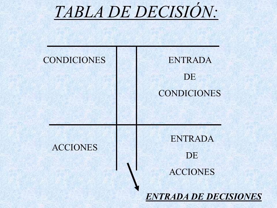 TABLA DE DECISIÓN: CONDICIONES ENTRADA DE CONDICIONES ENTRADA DE