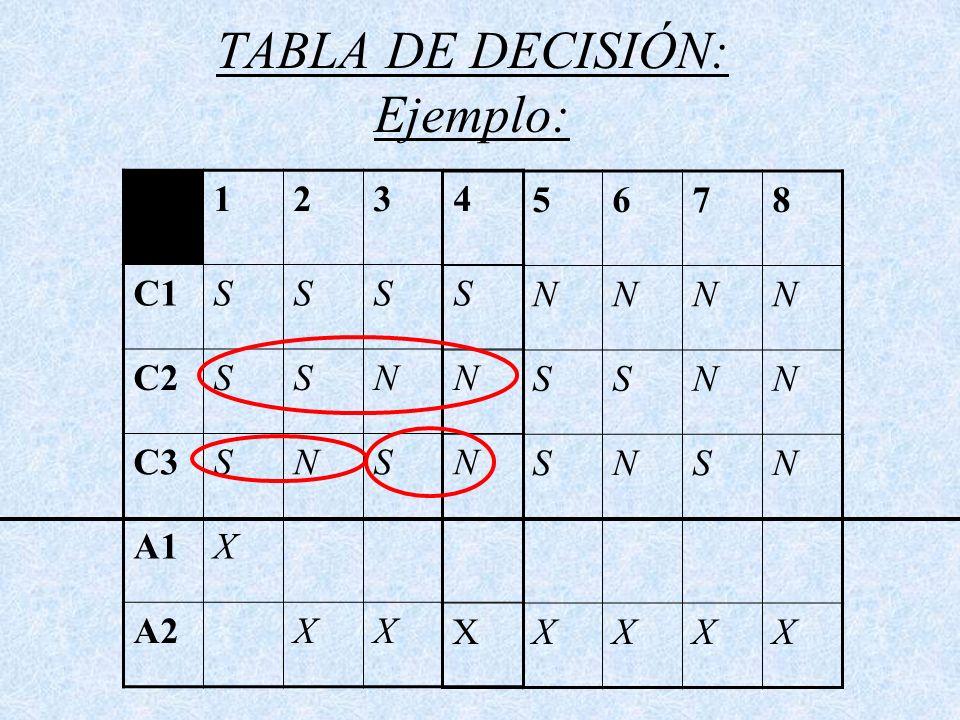 TABLA DE DECISIÓN: Ejemplo:
