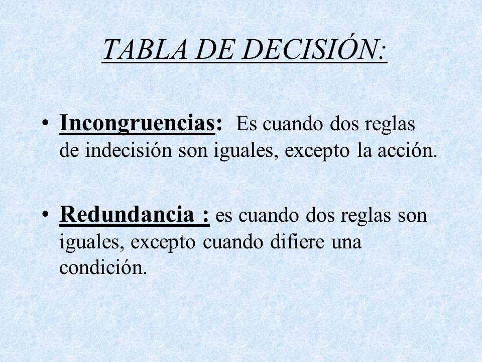 TABLA DE DECISIÓN: Incongruencias: Es cuando dos reglas de indecisión son iguales, excepto la acción.