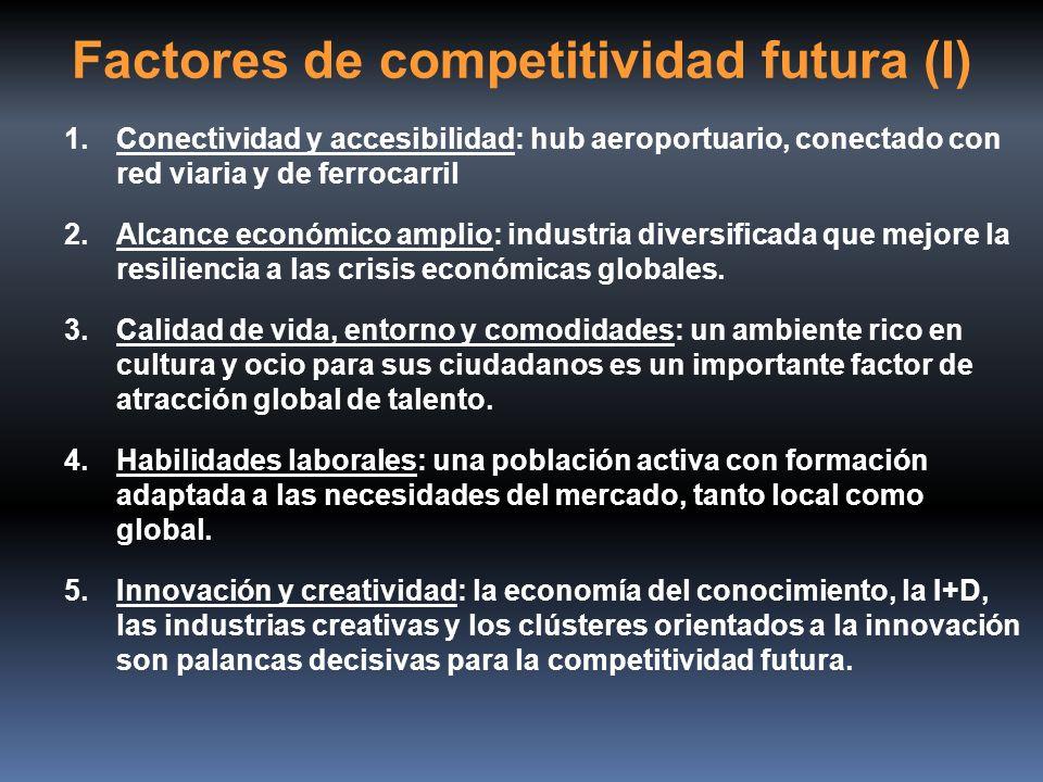 Factores de competitividad futura (I)
