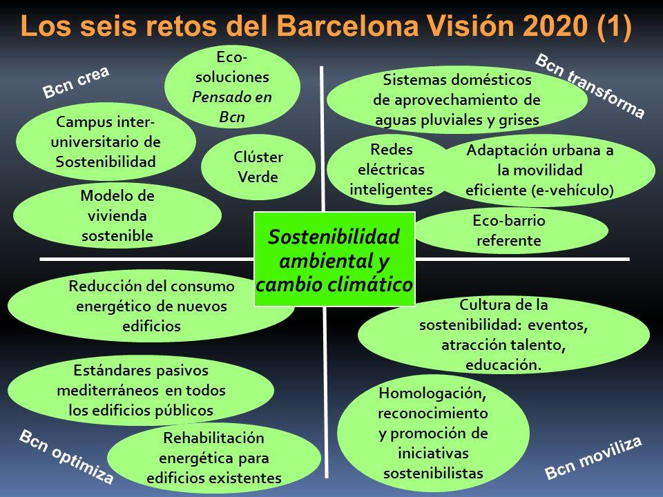 Los seis retos del Barcelona Visión 2020 (1)