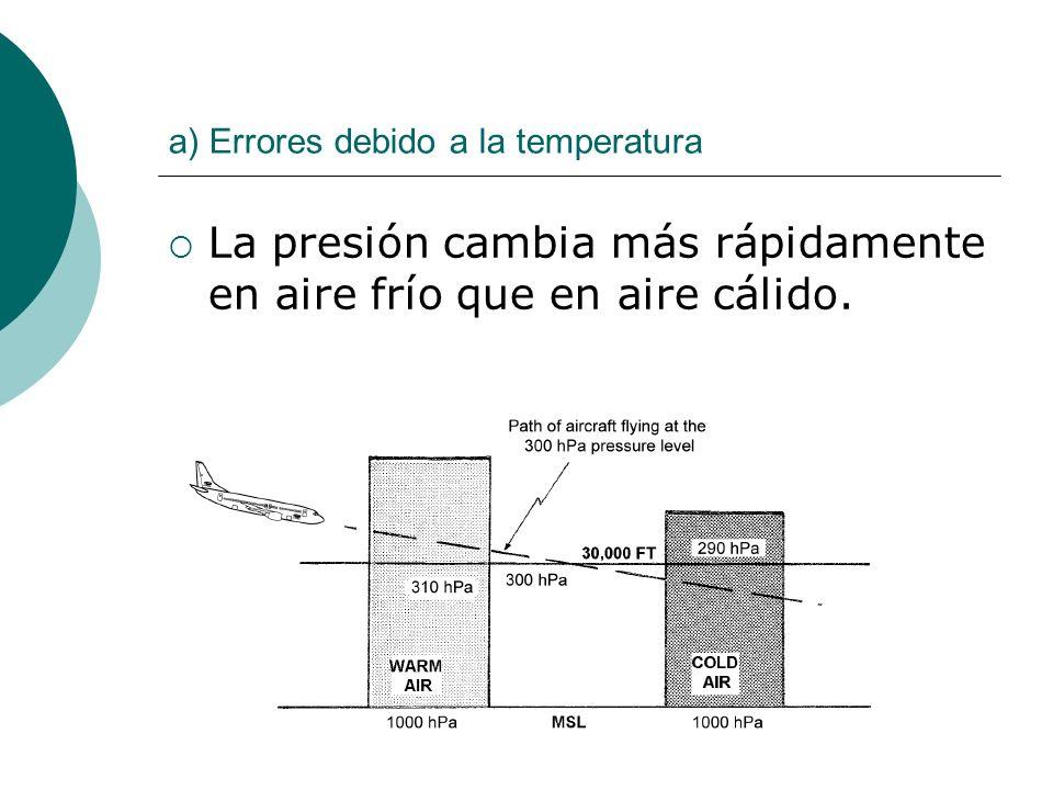 a) Errores debido a la temperatura