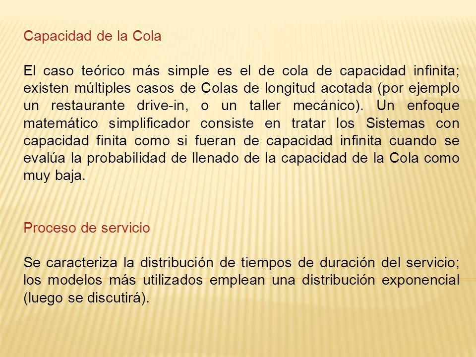Capacidad de la Cola