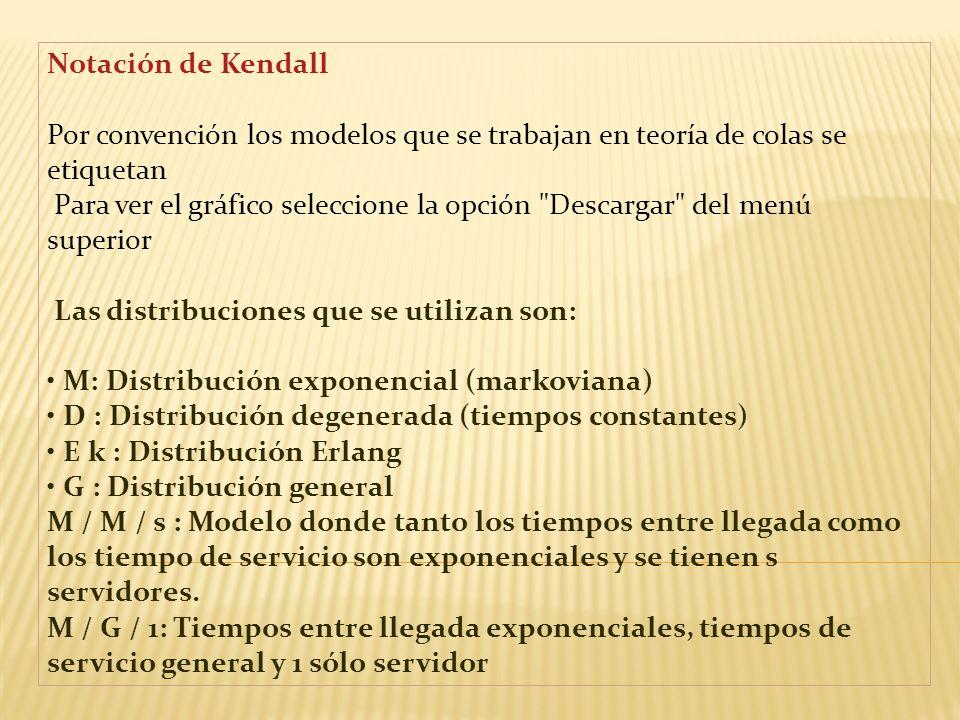 Notación de Kendall Por convención los modelos que se trabajan en teoría de colas se etiquetan.