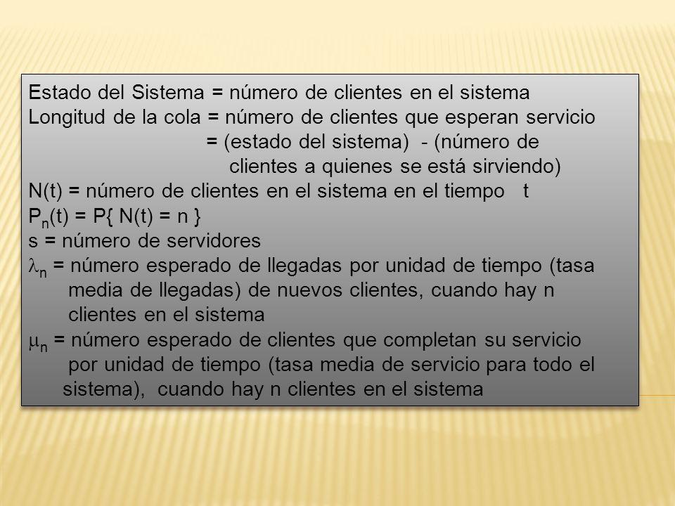 Estado del Sistema = número de clientes en el sistema