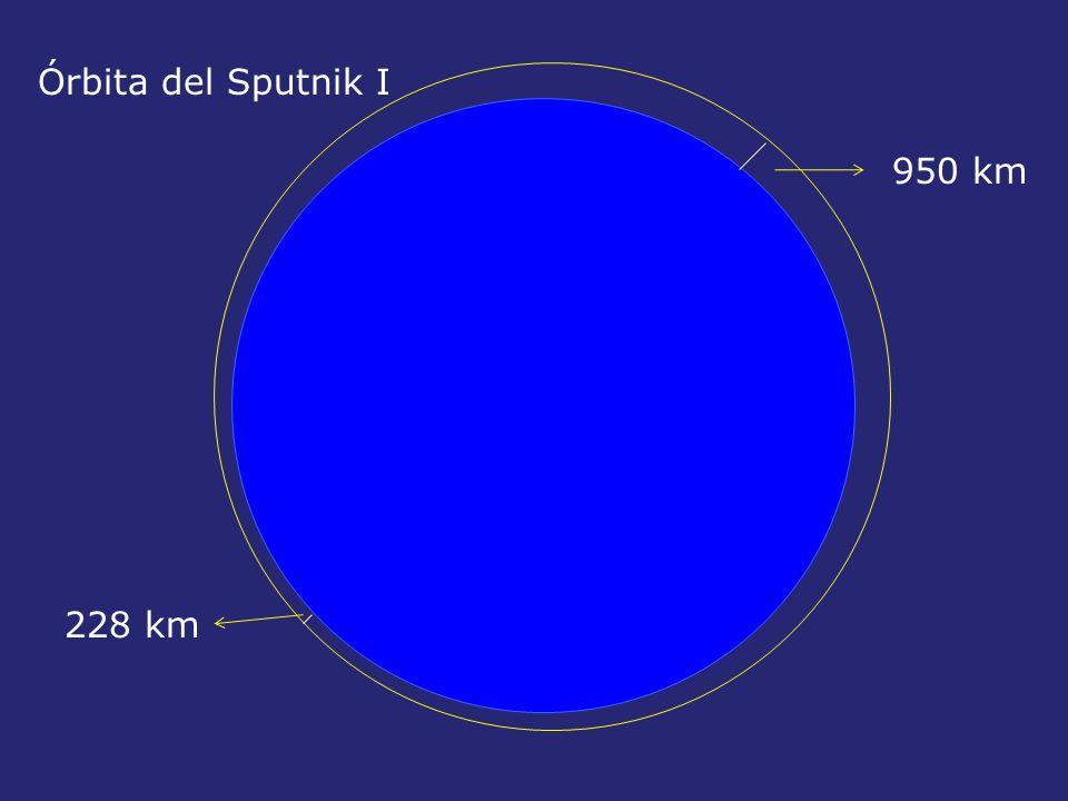 Órbita del Sputnik I 950 km 228 km