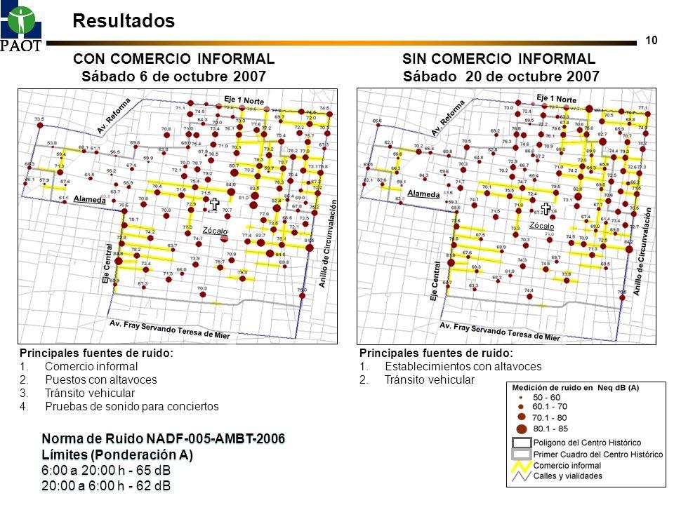 Resultados   CON COMERCIO INFORMAL Sábado 6 de octubre 2007