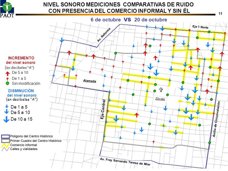  NIVEL SONORO MEDICIONES COMPARATIVAS DE RUIDO