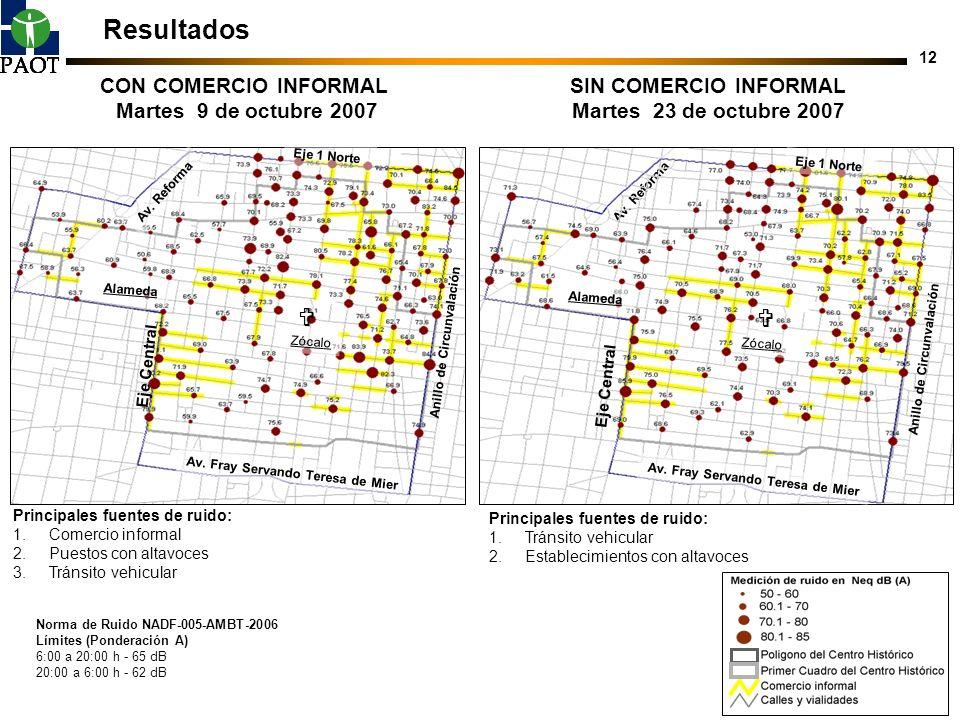Resultados   CON COMERCIO INFORMAL Martes 9 de octubre 2007