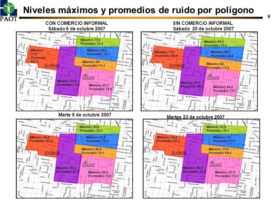 Niveles máximos y promedios de ruido por polígono
