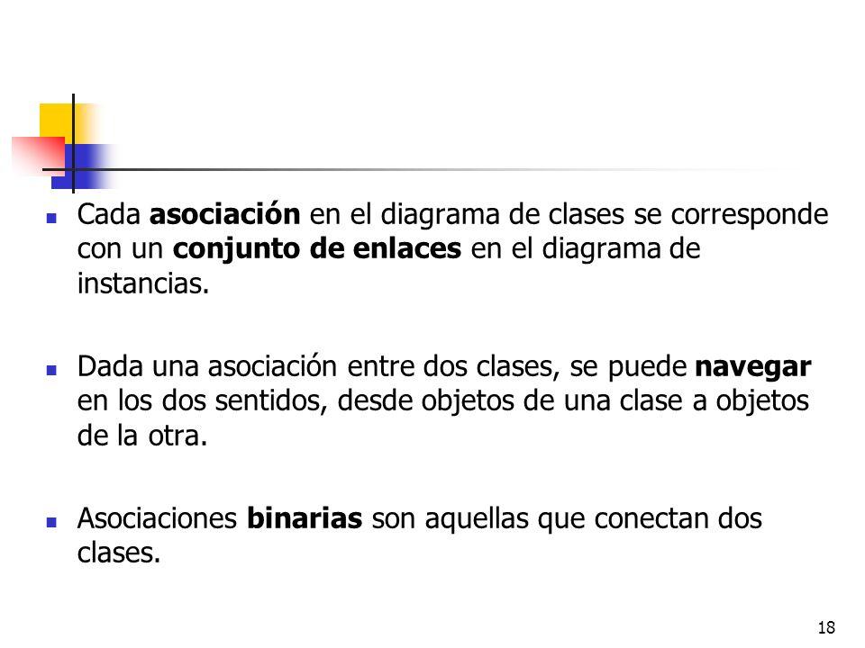 Cada asociación en el diagrama de clases se corresponde con un conjunto de enlaces en el diagrama de instancias.